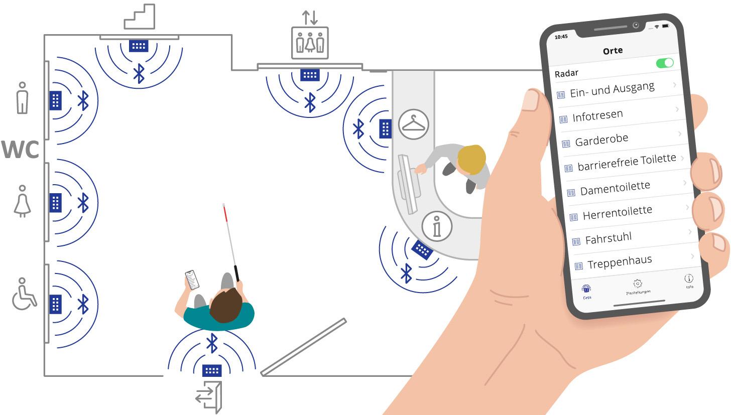 """Schematische Darstellung eines Innenraumes von oben. Ein Mann mit Blindenstock betritt den Raum mit einem Smartphone in der Hand. Im Raum befinden sich ein Informationsschalter und eine Garderobe sowie an den Wänden die Türen zu einem Fahrstuhl, einem Treppenaufgang sowie zu einer Damentoilette, einer Herrentoilette und einer barrierefreien Toilette für Menschen mit Behinderung. Jeder dieser Punkte ist mit einer blauen visorBox versehen, welche Signale aussendet. Rechts im Bild sieht man eine Detailaufnahme des Smartphones mit laufender BlindFind-App, in welcher sämtliche von den BlueTooth-Boxen übertragenen Punkte namentlich aufgelistet sind, z. B. """"Fahrstuhl"""", """"Garderobe"""" oder """"Treppenhaus""""."""