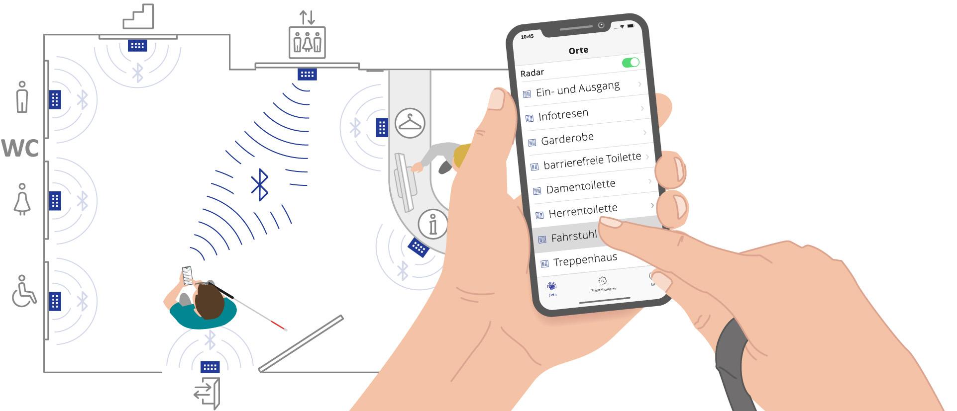 """Schematische Darstellung des Innenraumes wie im vorhergehenden Bild. Der Mann wählt im Detailbild des Smartphones in der BlindFind-App den Punkt """"Fahrstuhl"""". Das Smartphone nimmt Verbindung mit der entsprechenden Visor-Box auf. Verdeutlicht wird das durch blaue Linien zwischen beiden Geräten."""